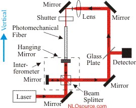 All-optical position stabilizer